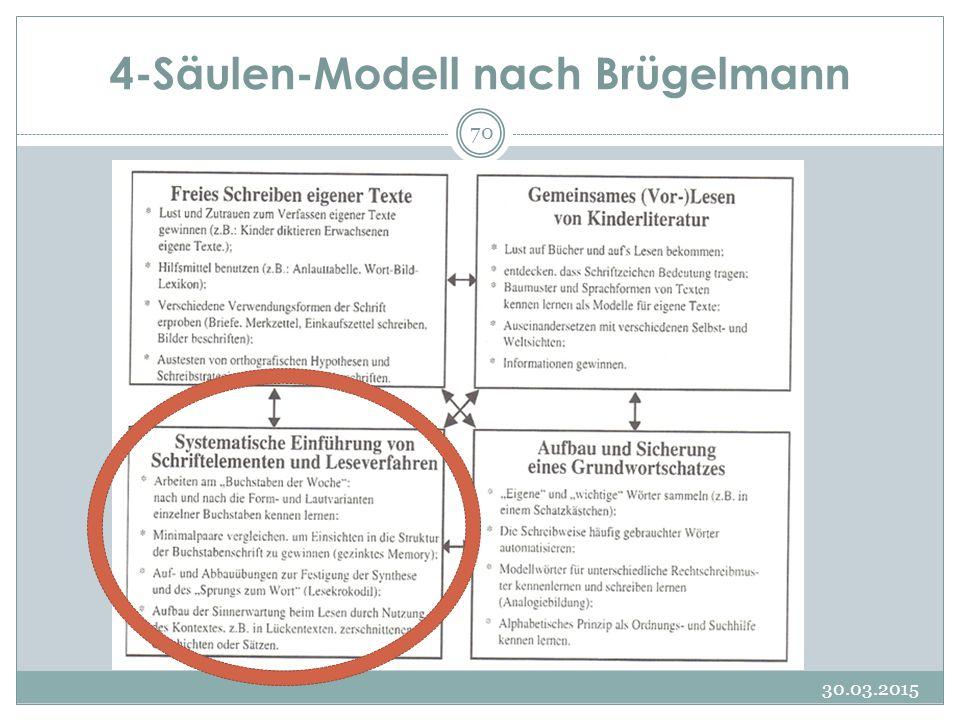 4-Säulen-Modell nach Brügelmann 30.03.2015 70