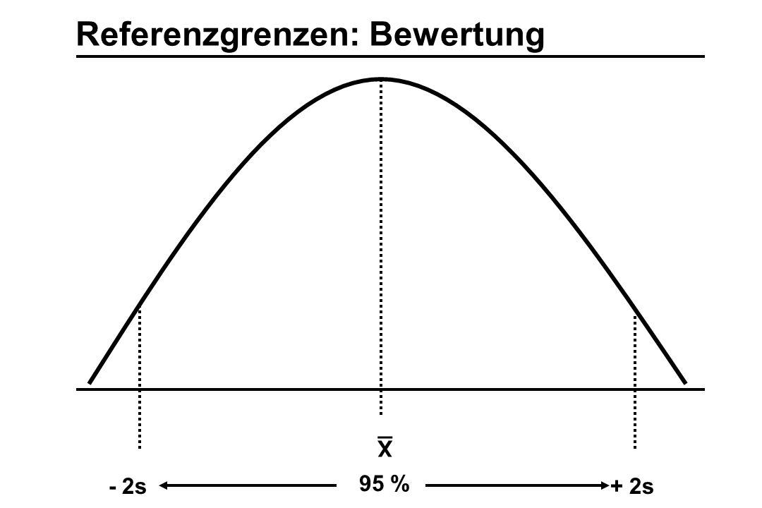 X - 2s+ 2s 95 % Referenzgrenzen: Bewertung
