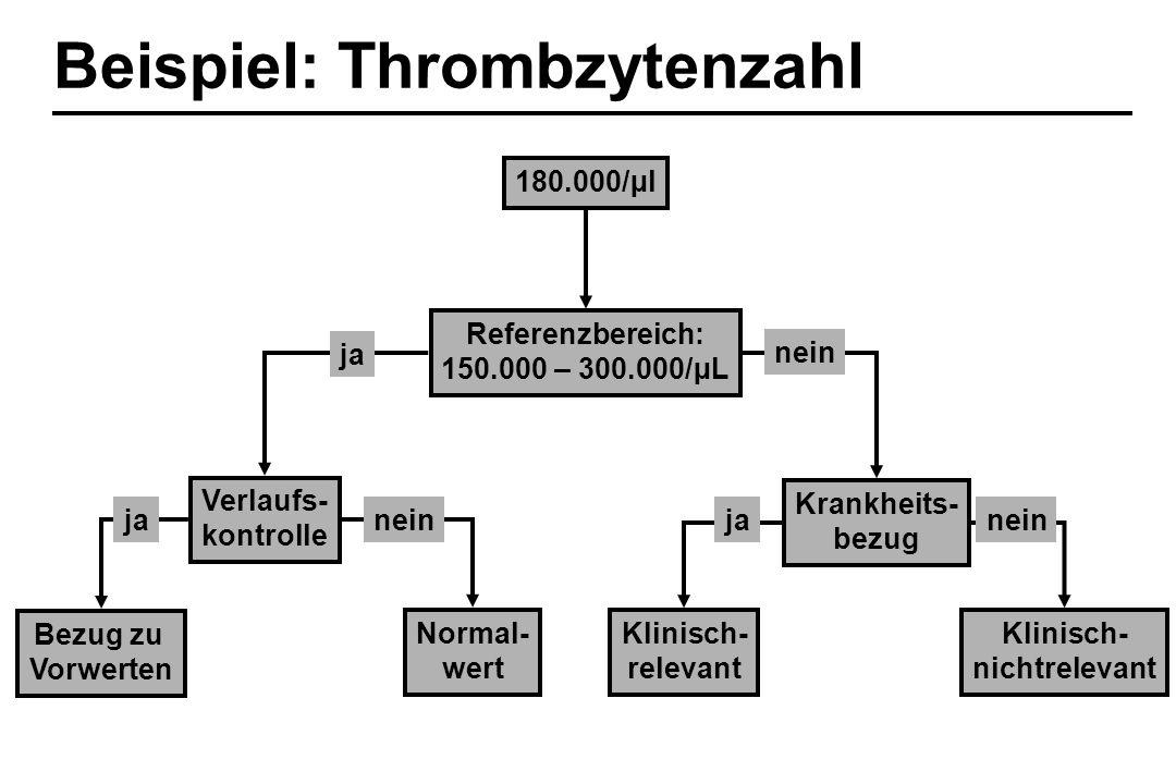 180.000/µl Beispiel: Thrombzytenzahl Referenzbereich: 150.000 – 300.000/µL Verlaufs- kontrolle Krankheits- bezug ja nein Bezug zu Vorwerten Normal- we