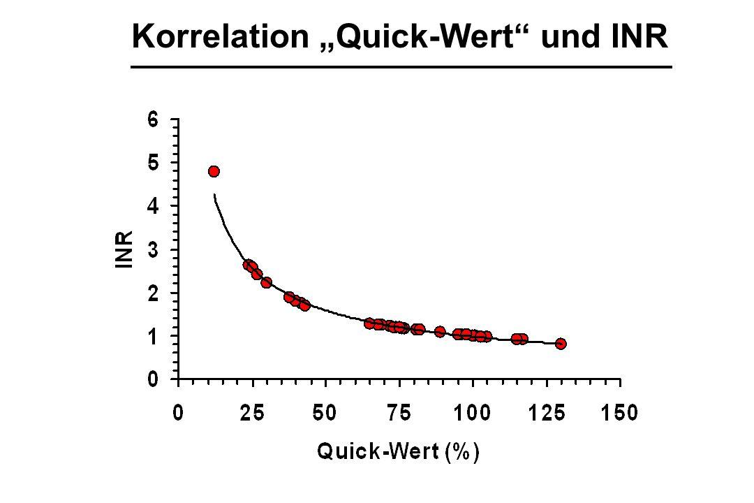 """Korrelation """"Quick-Wert"""" und INR"""
