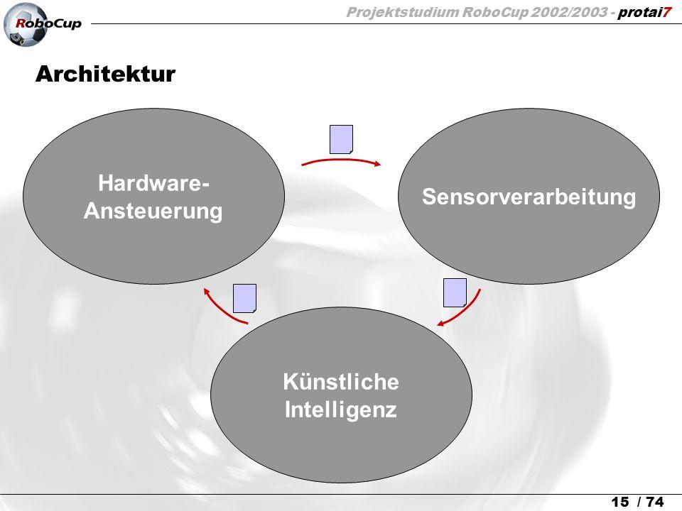 Projektstudium RoboCup 2002/2003 - protai7 15 / 74 Hardware- Ansteuerung Architektur Sensorverarbeitung Künstliche Intelligenz