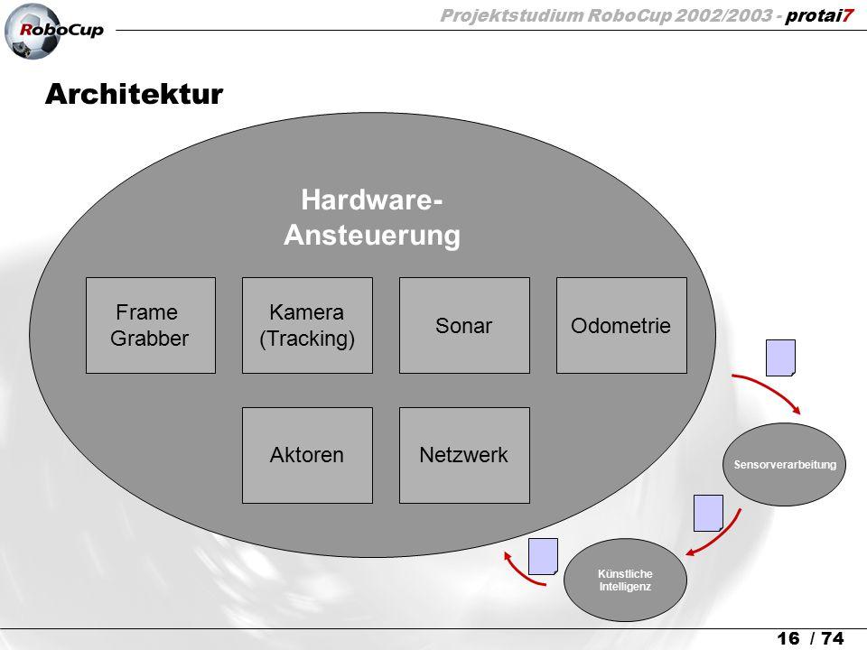 Projektstudium RoboCup 2002/2003 - protai7 16 / 74 Architektur Hardware- Ansteuerung Sensorverarbeitung Künstliche Intelligenz Frame Grabber Kamera (T