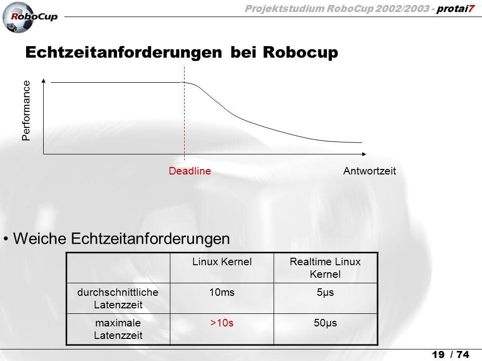 Projektstudium RoboCup 2002/2003 - protai7 19 / 74 Echtzeitanforderungen bei Robocup Performance DeadlineAntwortzeit Weiche Echtzeitanforderungen Linu