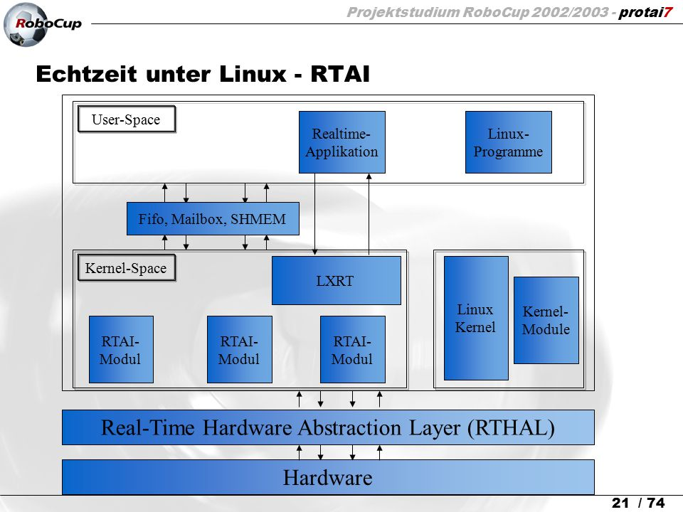 Projektstudium RoboCup 2002/2003 - protai7 21 / 74 Echtzeit unter Linux - RTAI Hardware Real-Time Hardware Abstraction Layer (RTHAL) Kernel- Module RT