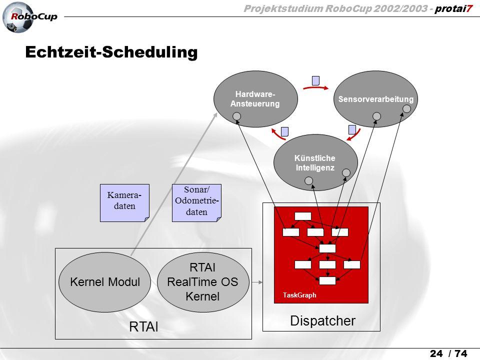 Projektstudium RoboCup 2002/2003 - protai7 24 / 74 Echtzeit-Scheduling Hardware- Ansteuerung Sensorverarbeitung Künstliche Intelligenz RTAI RealTime O