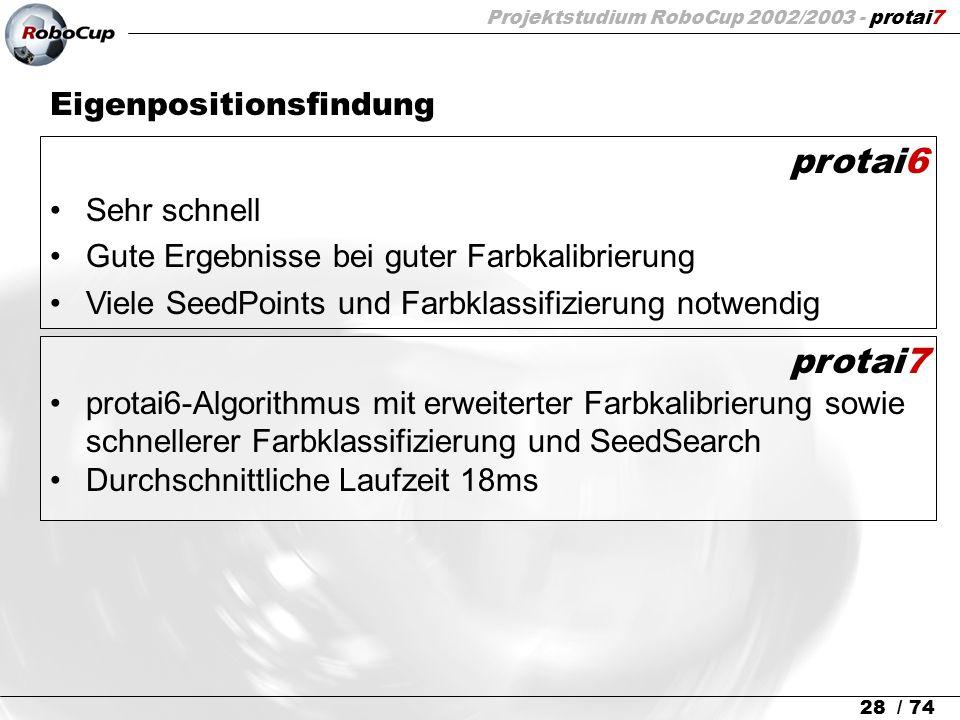 Projektstudium RoboCup 2002/2003 - protai7 28 / 74 Eigenpositionsfindung protai6 Sehr schnell Gute Ergebnisse bei guter Farbkalibrierung Viele SeedPoi