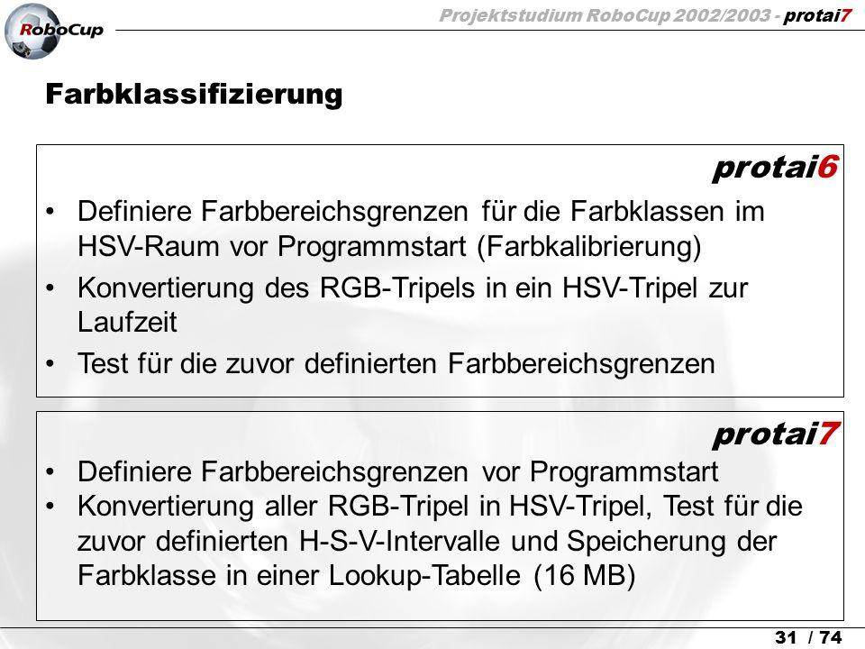 Projektstudium RoboCup 2002/2003 - protai7 31 / 74 Farbklassifizierung protai6 Definiere Farbbereichsgrenzen für die Farbklassen im HSV-Raum vor Progr