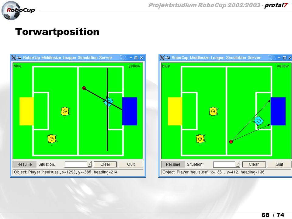 Projektstudium RoboCup 2002/2003 - protai7 68 / 74 Torwartposition