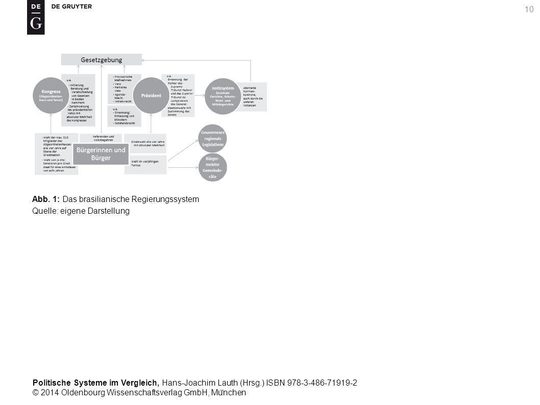 Politische Systeme im Vergleich, Hans-Joachim Lauth (Hrsg.) ISBN 978-3-486-71919-2 © 2014 Oldenbourg Wissenschaftsverlag GmbH, Mu ̈ nchen 10 Abb.