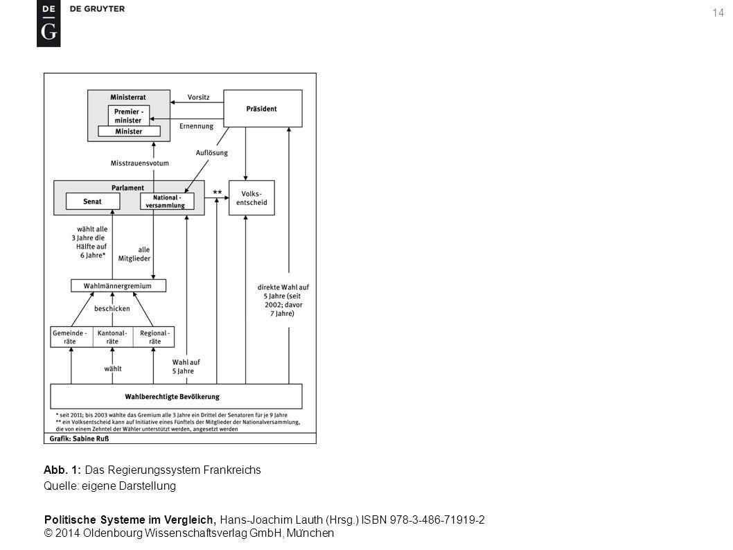 Politische Systeme im Vergleich, Hans-Joachim Lauth (Hrsg.) ISBN 978-3-486-71919-2 © 2014 Oldenbourg Wissenschaftsverlag GmbH, Mu ̈ nchen 14 Abb.