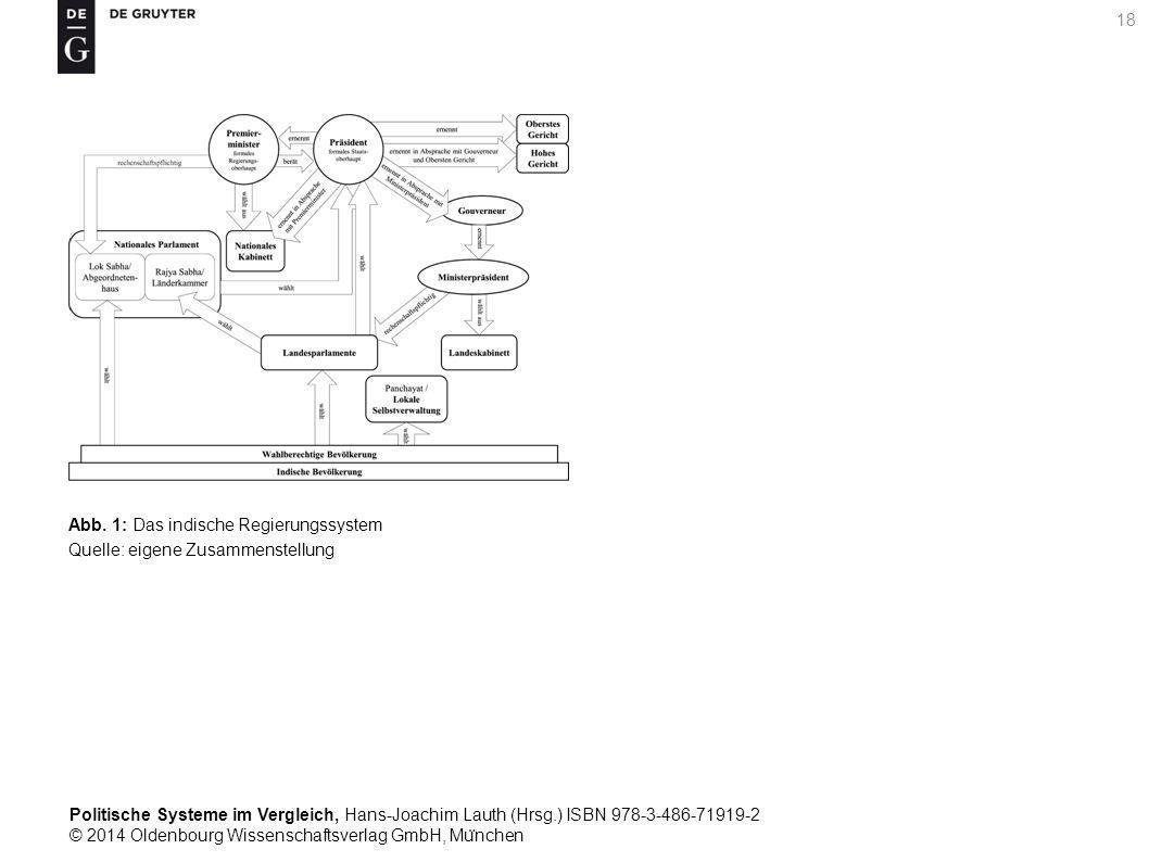 Politische Systeme im Vergleich, Hans-Joachim Lauth (Hrsg.) ISBN 978-3-486-71919-2 © 2014 Oldenbourg Wissenschaftsverlag GmbH, Mu ̈ nchen 18 Abb.