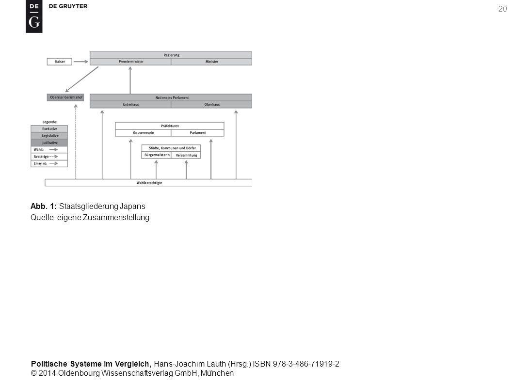 Politische Systeme im Vergleich, Hans-Joachim Lauth (Hrsg.) ISBN 978-3-486-71919-2 © 2014 Oldenbourg Wissenschaftsverlag GmbH, Mu ̈ nchen 20 Abb.