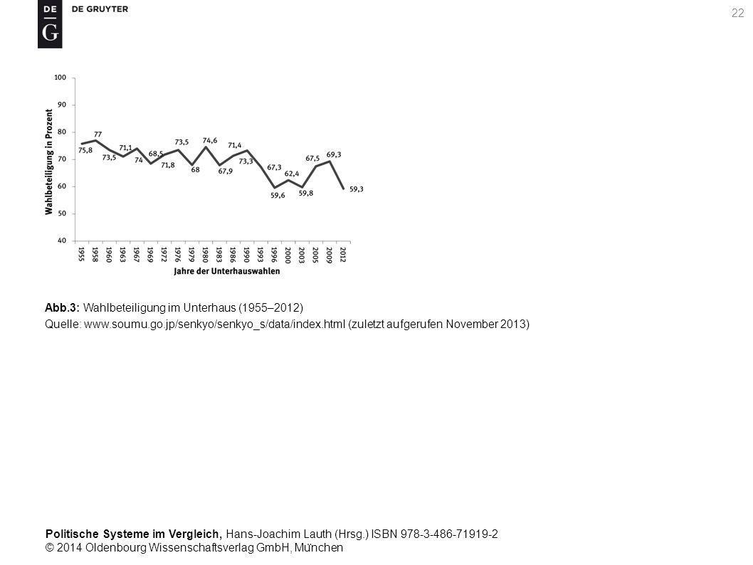 Politische Systeme im Vergleich, Hans-Joachim Lauth (Hrsg.) ISBN 978-3-486-71919-2 © 2014 Oldenbourg Wissenschaftsverlag GmbH, Mu ̈ nchen 22 Abb.3: Wahlbeteiligung im Unterhaus (1955–2012) Quelle: www.soumu.go.jp/senkyo/senkyo_s/data/index.html (zuletzt aufgerufen November 2013)
