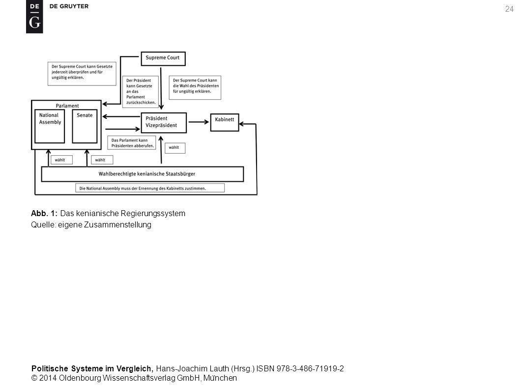 Politische Systeme im Vergleich, Hans-Joachim Lauth (Hrsg.) ISBN 978-3-486-71919-2 © 2014 Oldenbourg Wissenschaftsverlag GmbH, Mu ̈ nchen 24 Abb.
