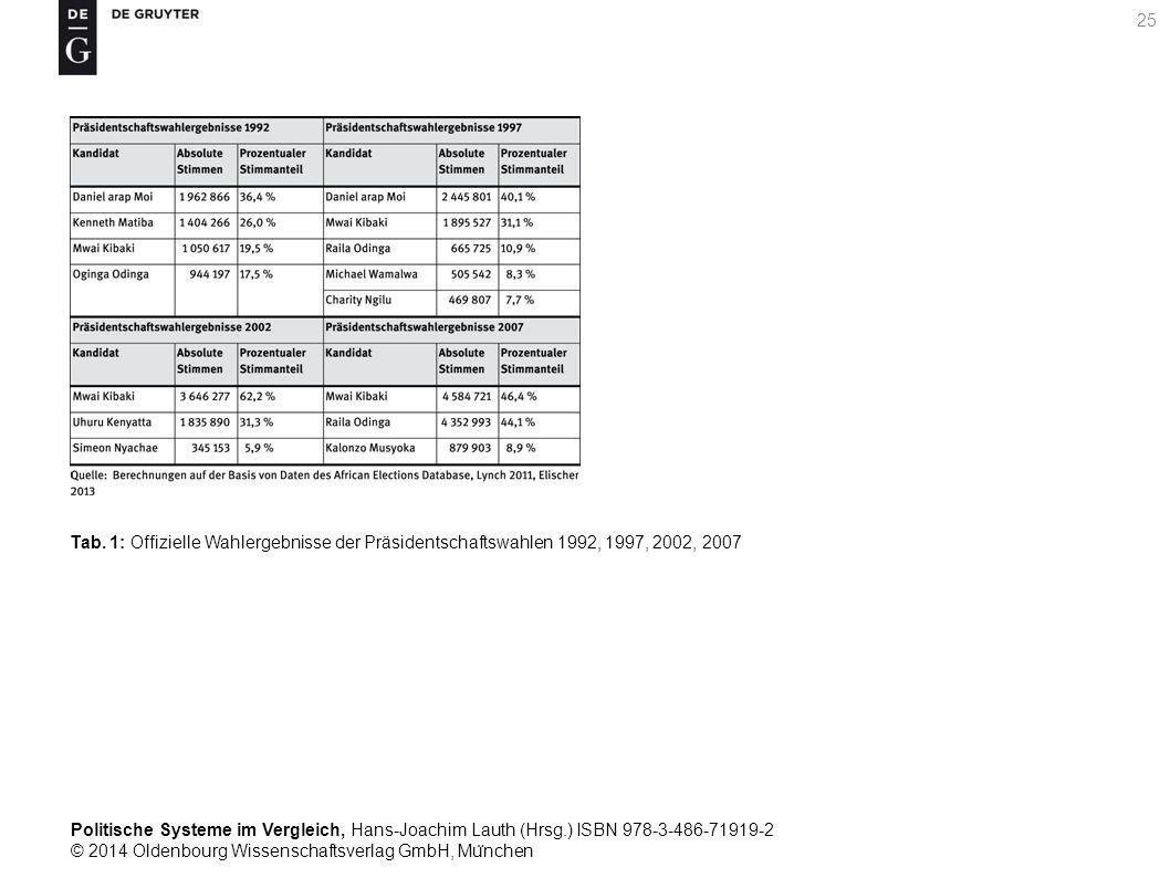 Politische Systeme im Vergleich, Hans-Joachim Lauth (Hrsg.) ISBN 978-3-486-71919-2 © 2014 Oldenbourg Wissenschaftsverlag GmbH, Mu ̈ nchen 25 Tab.