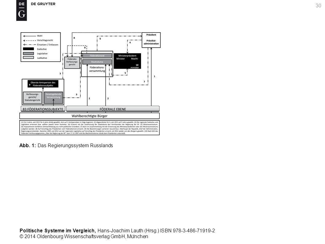 Politische Systeme im Vergleich, Hans-Joachim Lauth (Hrsg.) ISBN 978-3-486-71919-2 © 2014 Oldenbourg Wissenschaftsverlag GmbH, Mu ̈ nchen 30 Abb.