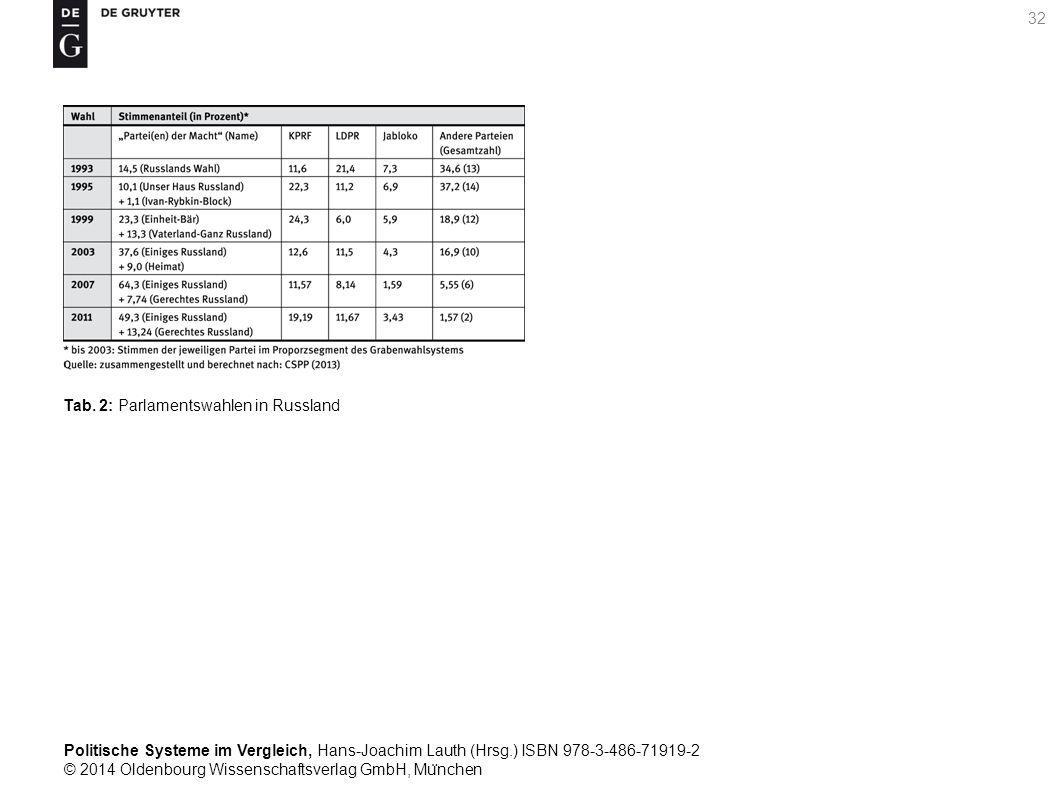 Politische Systeme im Vergleich, Hans-Joachim Lauth (Hrsg.) ISBN 978-3-486-71919-2 © 2014 Oldenbourg Wissenschaftsverlag GmbH, Mu ̈ nchen 32 Tab.