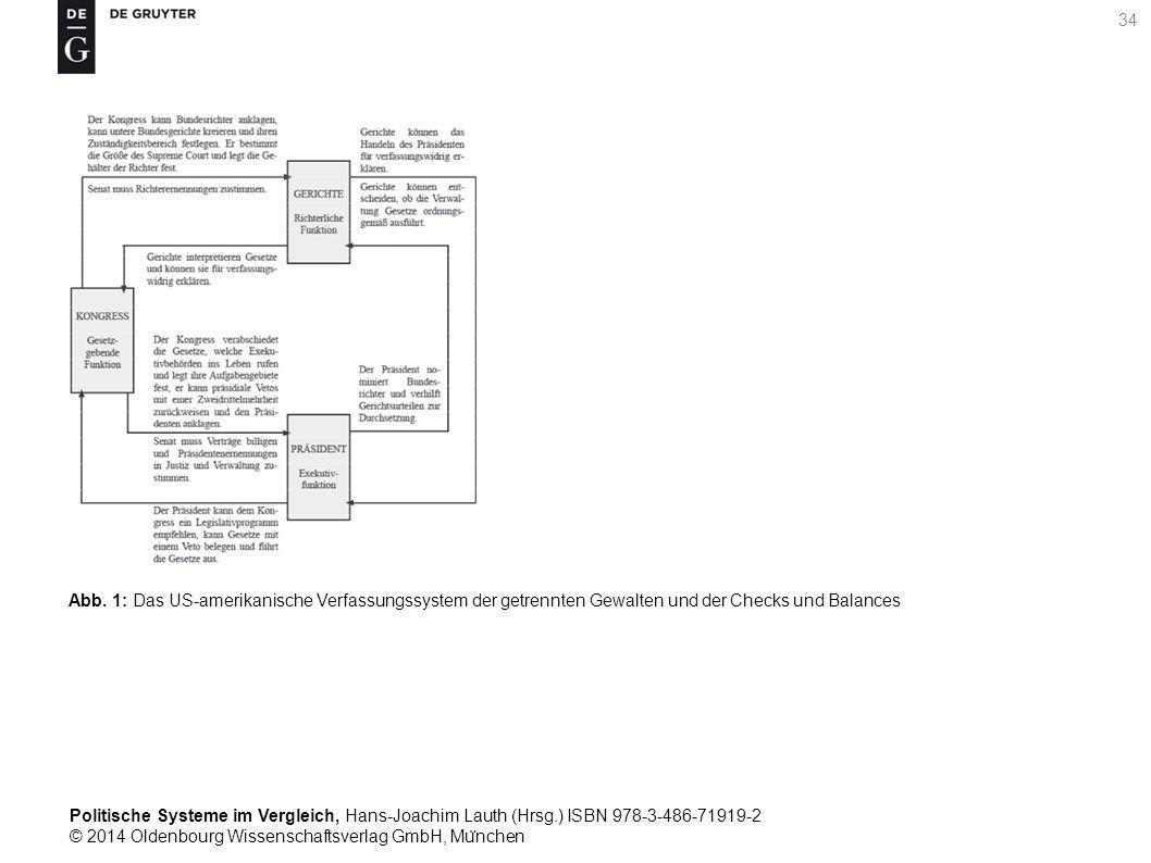 Politische Systeme im Vergleich, Hans-Joachim Lauth (Hrsg.) ISBN 978-3-486-71919-2 © 2014 Oldenbourg Wissenschaftsverlag GmbH, Mu ̈ nchen 34 Abb.