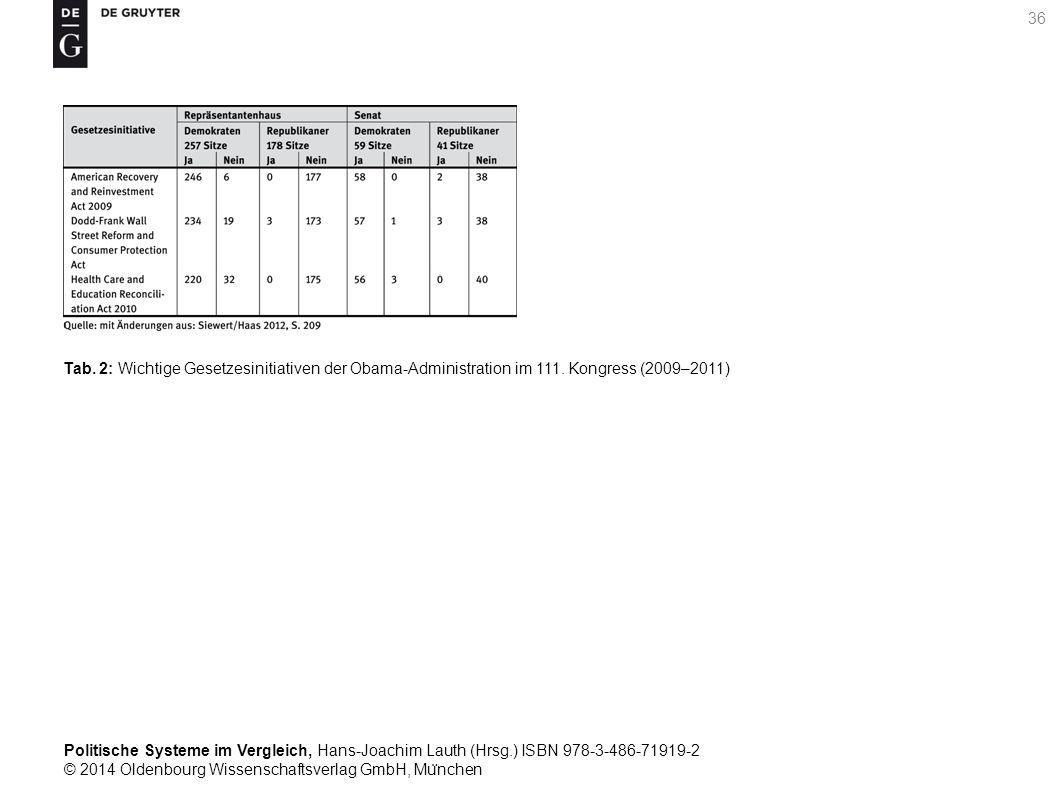 Politische Systeme im Vergleich, Hans-Joachim Lauth (Hrsg.) ISBN 978-3-486-71919-2 © 2014 Oldenbourg Wissenschaftsverlag GmbH, Mu ̈ nchen 36 Tab.