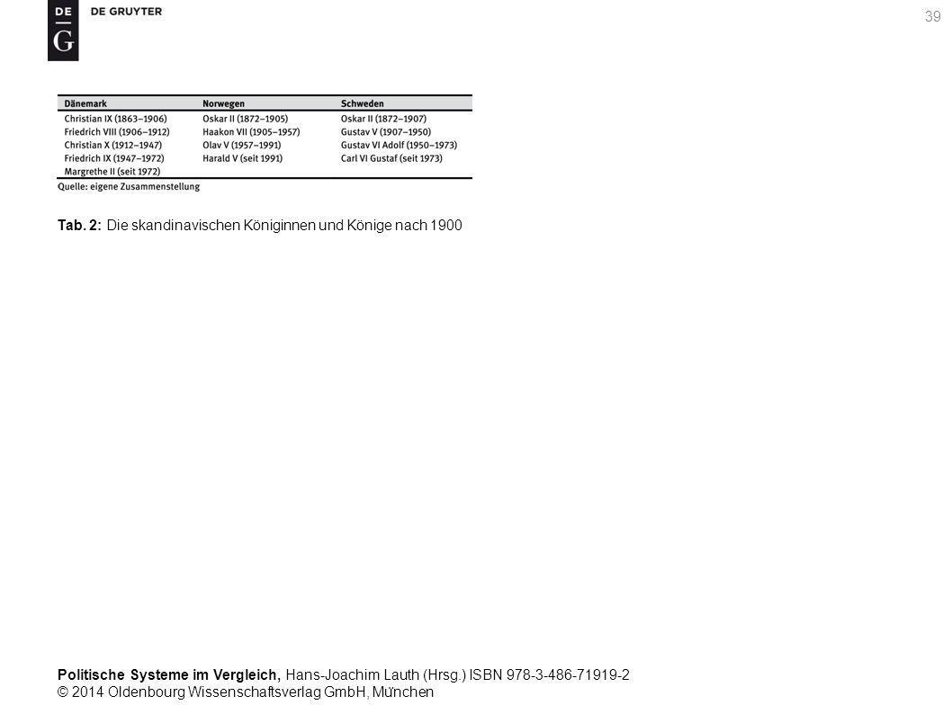 Politische Systeme im Vergleich, Hans-Joachim Lauth (Hrsg.) ISBN 978-3-486-71919-2 © 2014 Oldenbourg Wissenschaftsverlag GmbH, Mu ̈ nchen 39 Tab.