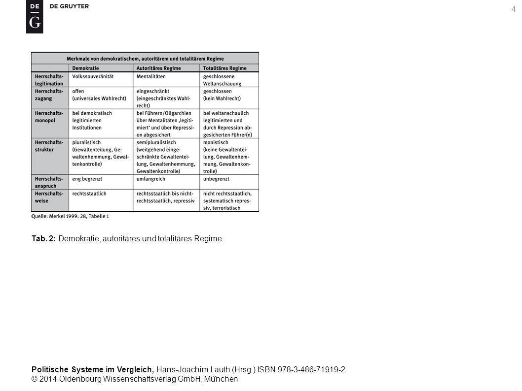 Politische Systeme im Vergleich, Hans-Joachim Lauth (Hrsg.) ISBN 978-3-486-71919-2 © 2014 Oldenbourg Wissenschaftsverlag GmbH, Mu ̈ nchen 4 Tab.