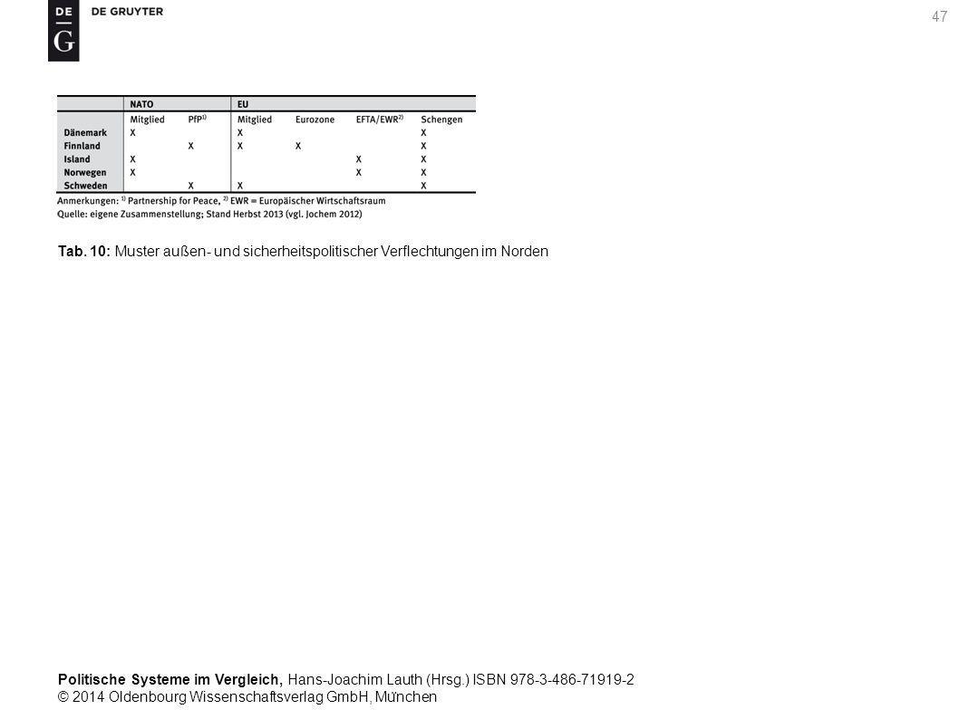 Politische Systeme im Vergleich, Hans-Joachim Lauth (Hrsg.) ISBN 978-3-486-71919-2 © 2014 Oldenbourg Wissenschaftsverlag GmbH, Mu ̈ nchen 47 Tab.