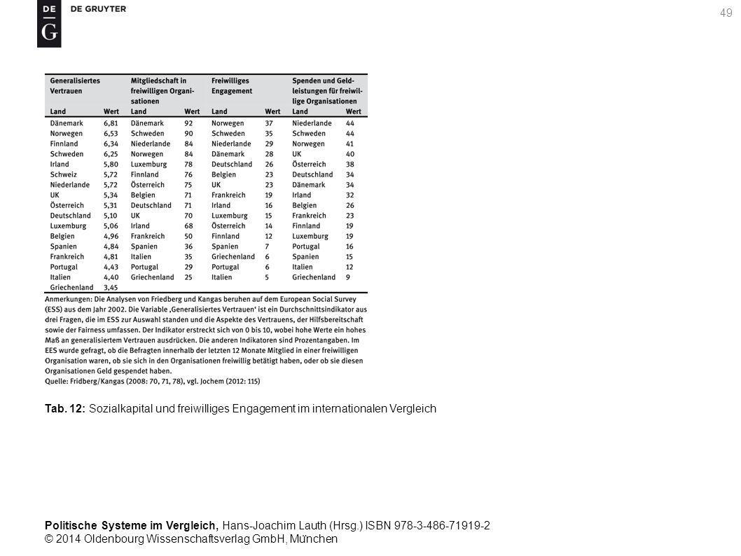 Politische Systeme im Vergleich, Hans-Joachim Lauth (Hrsg.) ISBN 978-3-486-71919-2 © 2014 Oldenbourg Wissenschaftsverlag GmbH, Mu ̈ nchen 49 Tab.