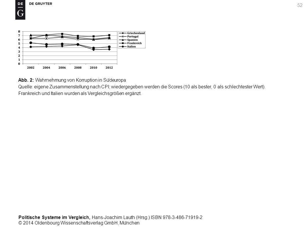 Politische Systeme im Vergleich, Hans-Joachim Lauth (Hrsg.) ISBN 978-3-486-71919-2 © 2014 Oldenbourg Wissenschaftsverlag GmbH, Mu ̈ nchen 52 Abb.