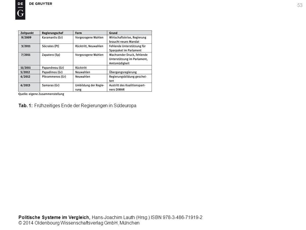 Politische Systeme im Vergleich, Hans-Joachim Lauth (Hrsg.) ISBN 978-3-486-71919-2 © 2014 Oldenbourg Wissenschaftsverlag GmbH, Mu ̈ nchen 53 Tab.