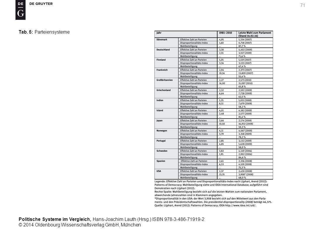 Politische Systeme im Vergleich, Hans-Joachim Lauth (Hrsg.) ISBN 978-3-486-71919-2 © 2014 Oldenbourg Wissenschaftsverlag GmbH, Mu ̈ nchen 71 Tab.