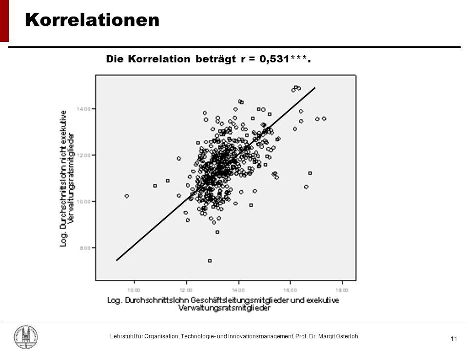 Lehrstuhl für Organisation, Technologie- und Innovationsmanagement, Prof. Dr. Margit Osterloh 11 Korrelationen Die Korrelation beträgt r = 0,531***.
