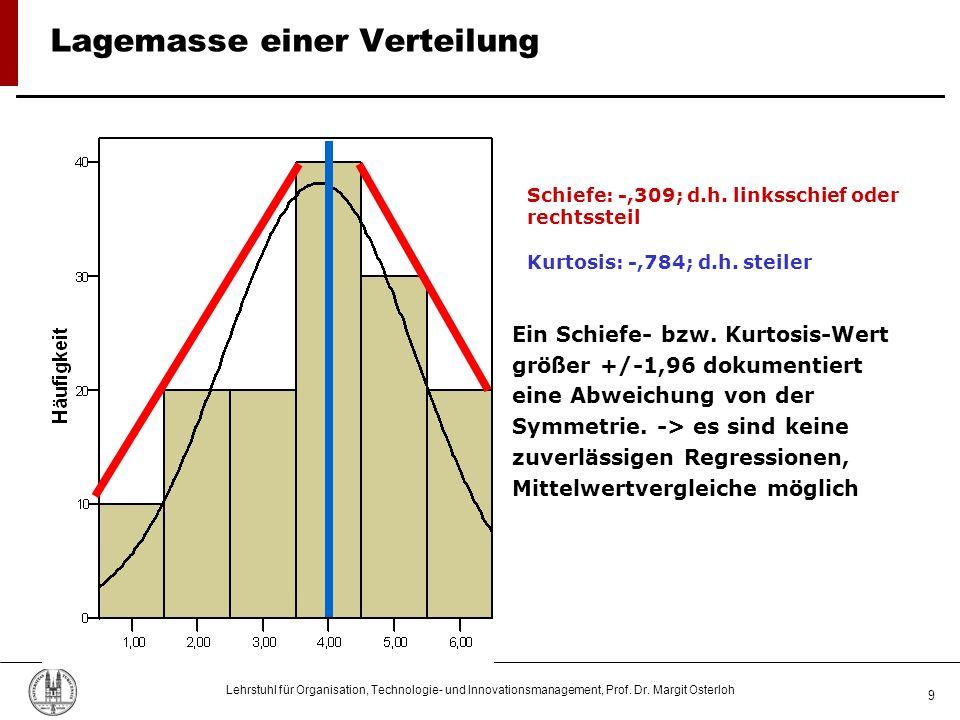 Lehrstuhl für Organisation, Technologie- und Innovationsmanagement, Prof. Dr. Margit Osterloh 9 Lagemasse einer Verteilung Schiefe: -,309; d.h. linkss