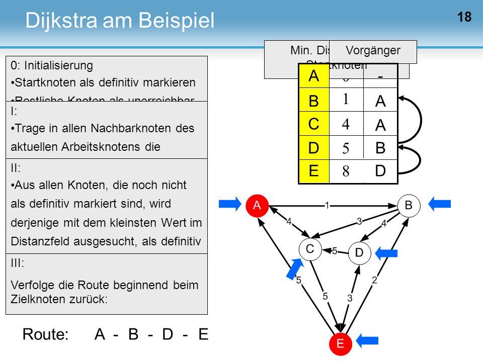 18 0 Min. Distanz zum Startknoten Vorgänger ∞ 1 ∞ 4 Dijkstra am Beispiel 0: Initialisierung Startknoten als definitiv markieren Restliche Knoten als u