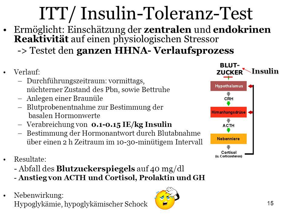 15 ITT/ Insulin-Toleranz-Test Ermöglicht: Einschätzung der zentralen und endokrinen Reaktivität auf einen physiologischen Stressor -> Testet den ganze