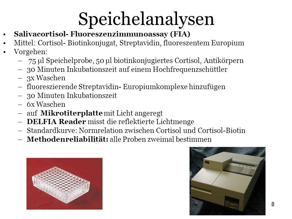 8 Speichelanalysen Salivacortisol- Fluoreszenzimmunoassay (FIA) Mittel: Cortisol- Biotinkonjugat, Streptavidin, fluoreszentem Europium Vorgehen: – 75