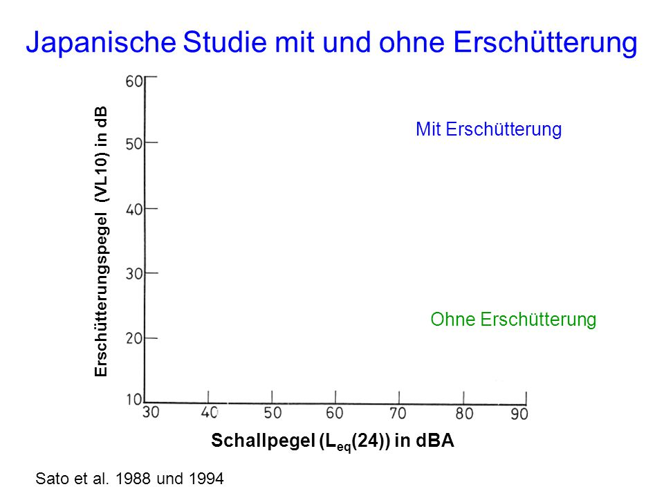 Japanische Studie mit und ohne Erschütterung Erschütterungspegel (VL10) in dB Schallpegel (L eq (24)) in dBA Sato et al.