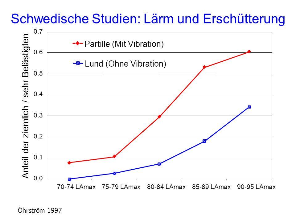 Öhrström 1997 70-74 LAmax75-79 LAmax80-84 LAmax85-89 LAmax90-95 LAmax Anteil der ziemlich / sehr Belästigten Partille (Mit Vibration) Lund (Ohne Vibration) 0.00.0 0.1 0.2 0.3 0.4 0.5 0.6 0.7 Schwedische Studien: Lärm und Erschütterung