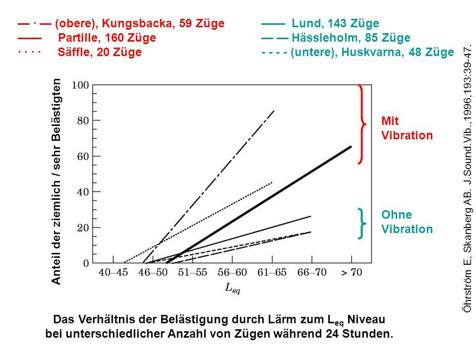 Das Verhältnis der Belästigung durch Lärm zum L eq Niveau bei unterschiedlicher Anzahl von Zügen während 24 Stunden.