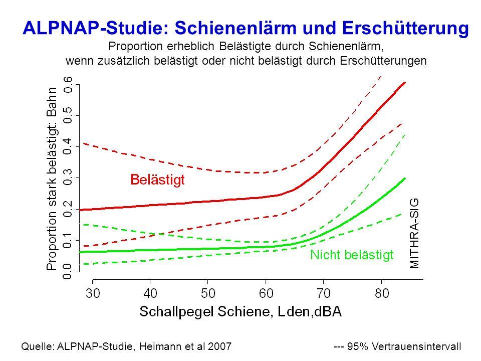 ALPNAP-Studie: Schienenlärm und Erschütterung Proportion erheblich Belästigte durch Schienenlärm, wenn zusätzlich belästigt oder nicht belästigt durch Erschütterungen Quelle: ALPNAP-Studie, Heimann et al 2007--- 95% Vertrauensintervall