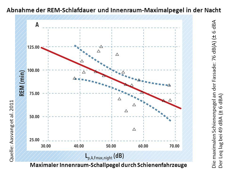Abnahme der REM-Schlafdauer und Innenraum-Maximalpegel in der Nacht Die maximalen Schienenpegel an der Fassade: 76 dB(A) (± 6 dBA Der Leq lag bei 49 dBA (± 6 dBA) Maximaler Innenraum-Schallpegel durch Schienenfahrzeuge Quelle: Aasvang et al.