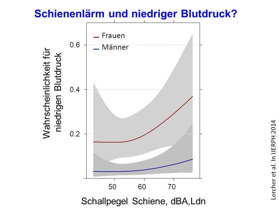 Schallpegel Schiene, dBA,Ldn Wahrscheinlichkeit für niedrigen Blutdruck 0.2 0.4 0.6 506070 Männer Frauen Lercher et al.