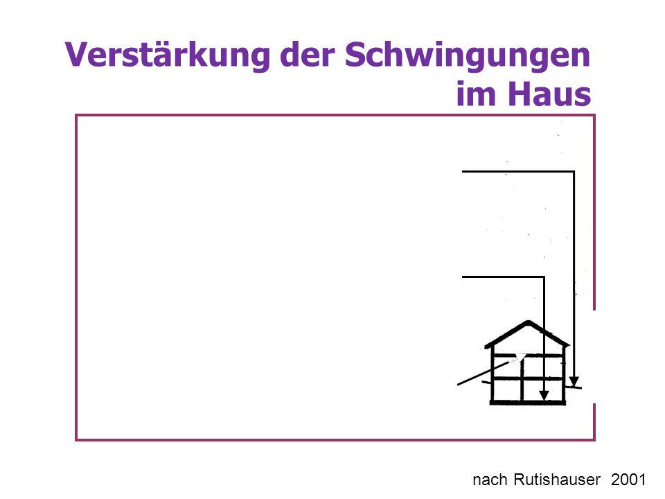 Verstärkung der Schwingungen im Haus nach Rutishauser 2001