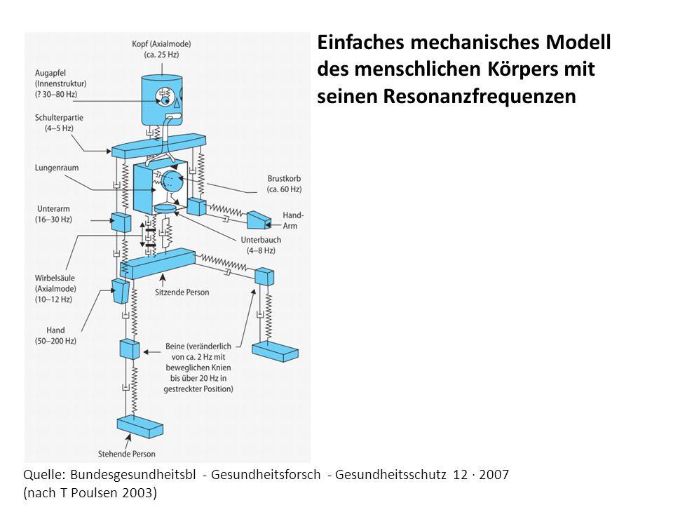 Quelle: Bundesgesundheitsbl - Gesundheitsforsch - Gesundheitsschutz 12 · 2007 (nach T Poulsen 2003) Einfaches mechanisches Modell des menschlichen Körpers mit seinen Resonanzfrequenzen
