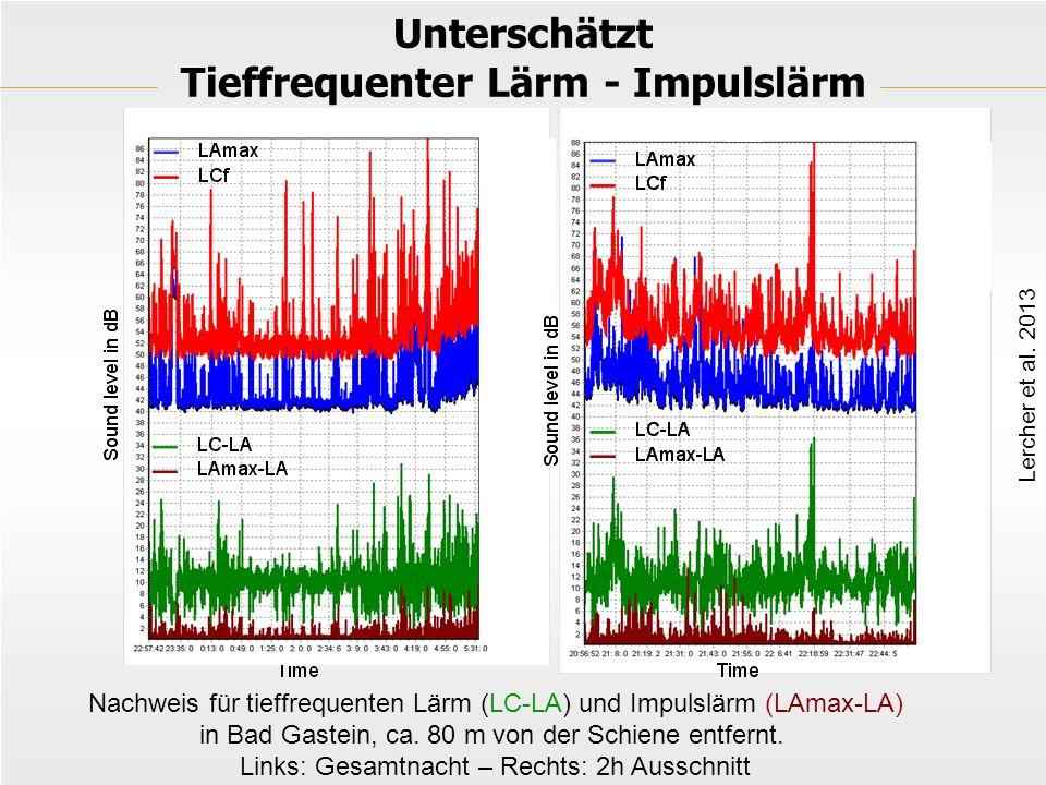 Unterschätzt Tieffrequenter Lärm - Impulslärm Nachweis für tieffrequenten Lärm (LC-LA) und Impulslärm (LAmax-LA) in Bad Gastein, ca.