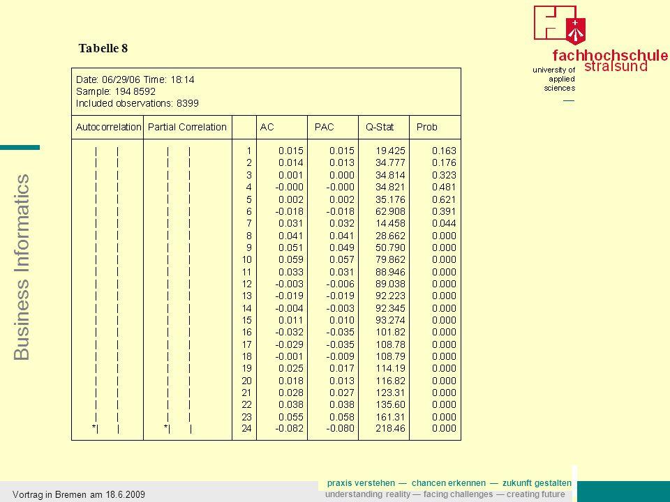 Business Informatics praxis verstehen — chancen erkennen — zukunft gestalten understanding reality — facing challenges — creating future Tabelle 8 Vortrag in Bremen am 18.6.2009