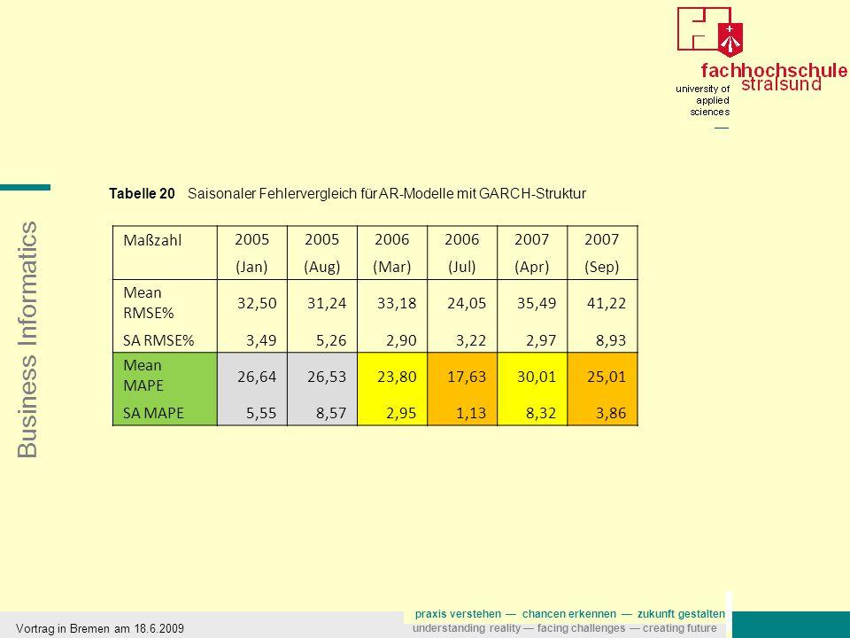Business Informatics praxis verstehen — chancen erkennen — zukunft gestalten understanding reality — facing challenges — creating future Vortrag in Bremen am 18.6.2009 Maßzahl2005 (Jan) 2005 (Aug) 2006 (Mar) 2006 (Jul) 2007 (Apr) 2007 (Sep) Mean RMSE% 32,5031,2433,1824,0535,4941,22 SA RMSE%3,495,262,903,222,978,93 Mean MAPE 26,6426,5323,8017,6330,0125,01 SA MAPE5,558,572,951,138,323,86 Tabelle 20 Saisonaler Fehlervergleich für AR-Modelle mit GARCH-Struktur