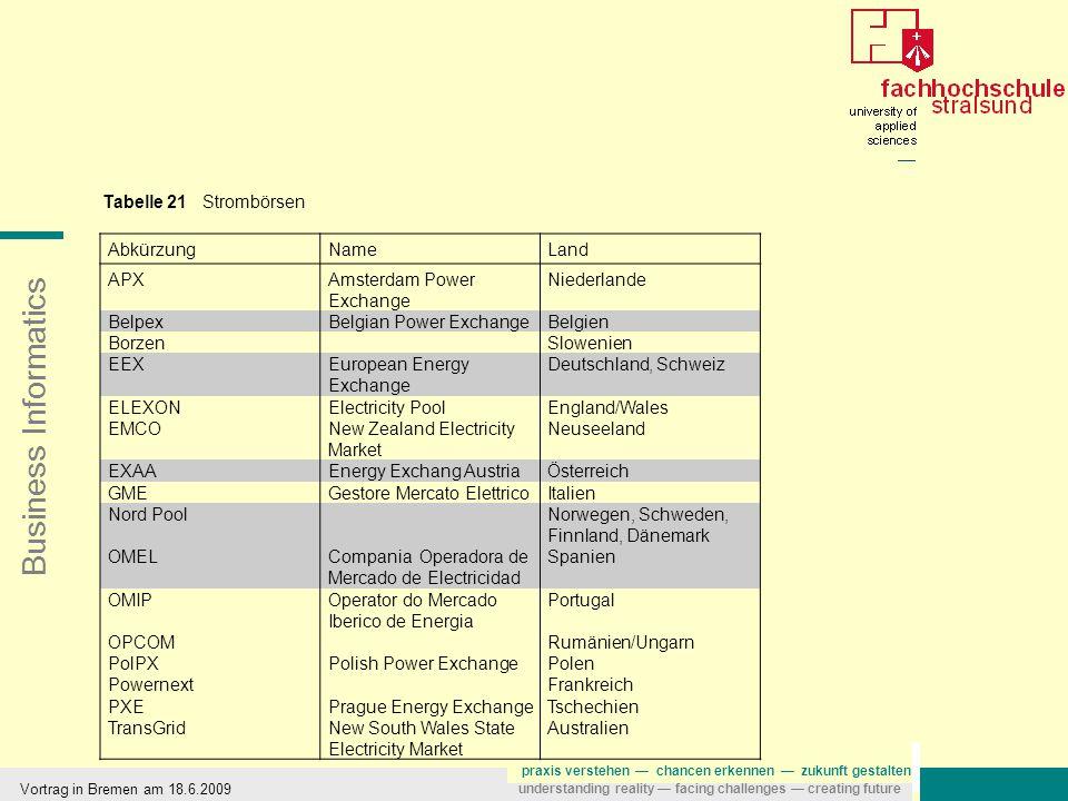 Business Informatics praxis verstehen — chancen erkennen — zukunft gestalten understanding reality — facing challenges — creating future Vortrag in Bremen am 18.6.2009 AbkürzungNameLand APXAmsterdam Power Exchange Niederlande BelpexBelgian Power ExchangeBelgien BorzenSlowenien EEXEuropean Energy Exchange Deutschland, Schweiz ELEXONElectricity PoolEngland/Wales EMCONew Zealand Electricity Market Neuseeland EXAAEnergy Exchang AustriaÖsterreich GMEGestore Mercato ElettricoItalien Nord PoolNorwegen, Schweden, Finnland, Dänemark OMELCompania Operadora de Mercado de Electricidad Spanien OMIPOperator do Mercado Iberico de Energia Portugal OPCOMRumänien/Ungarn PolPXPolish Power ExchangePolen PowernextFrankreich PXEPrague Energy ExchangeTschechien TransGridNew South Wales State Electricity Market Australien Tabelle 21 Strombörsen