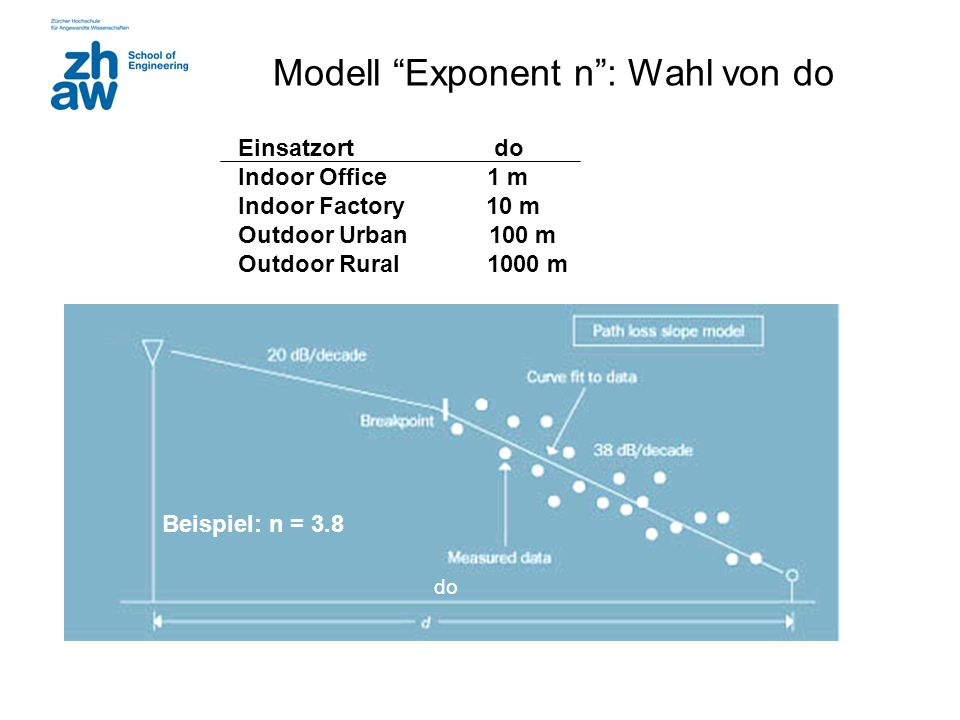 Modell Exponent n : Wahl von do do Beispiel: n = 3.8 Einsatzort do Indoor Office 1 m Indoor Factory 10 m Outdoor Urban 100 m Outdoor Rural 1000 m