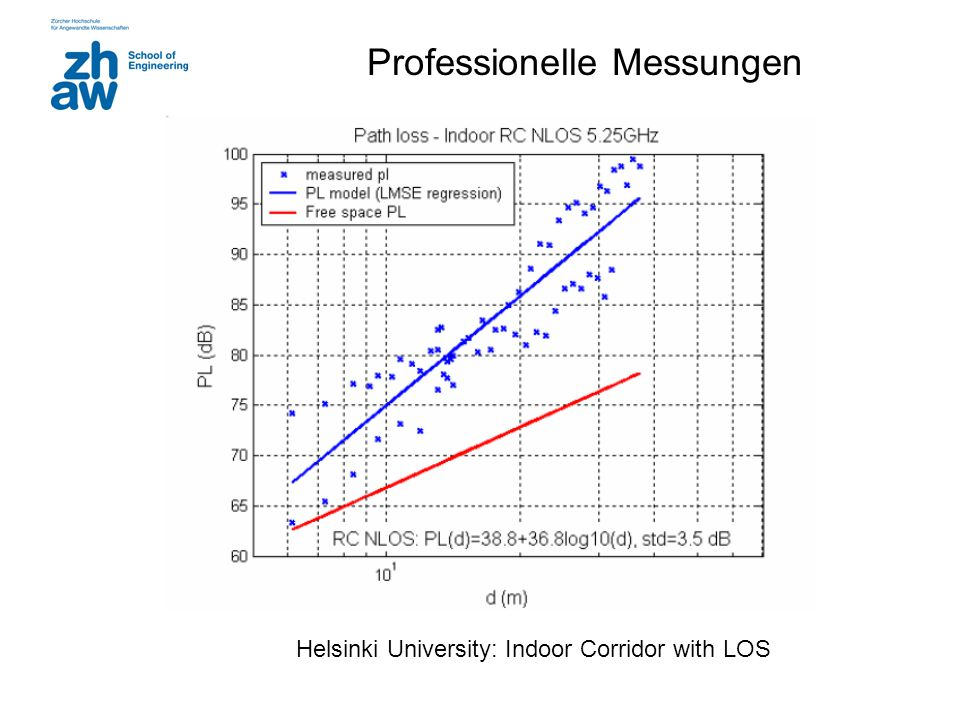 Professionelle Messungen Helsinki University: Indoor Corridor with LOS