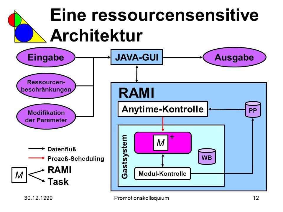 30.12.1999Promotionskolloquium12 Eine ressourcensensitive Architektur Ressourcen- beschränkungen AusgabeEingabe Modifikation der Parameter JAVA-GUI RA